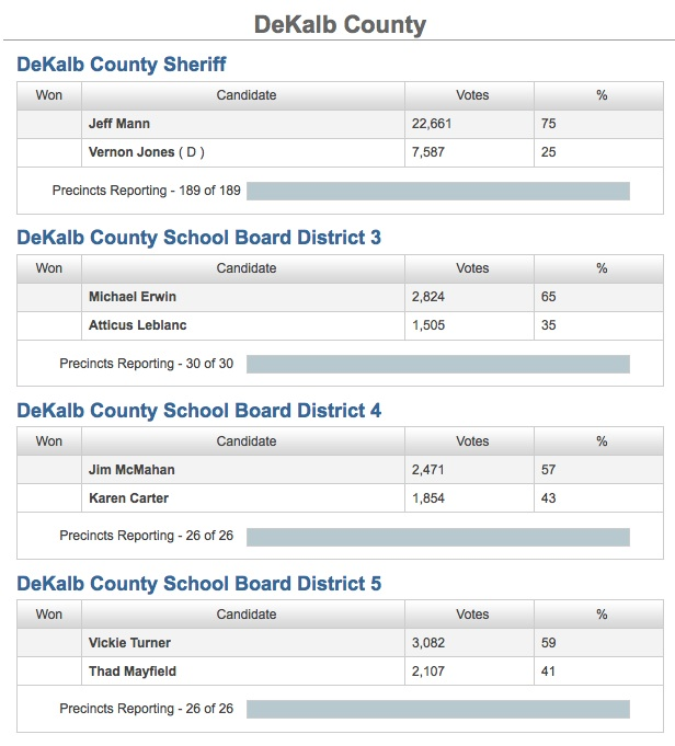 July 22, 2014- DeKalb election results