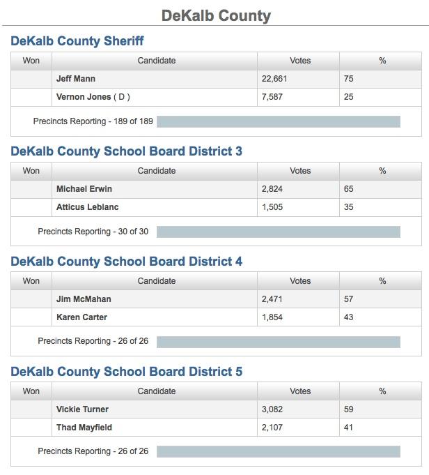 July 22, 2014- DeKalb election results