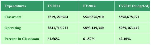 Percent-Classroom-Spending